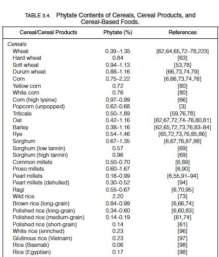 Phytinsäure in Lebensmitteln Tabelle 3.4